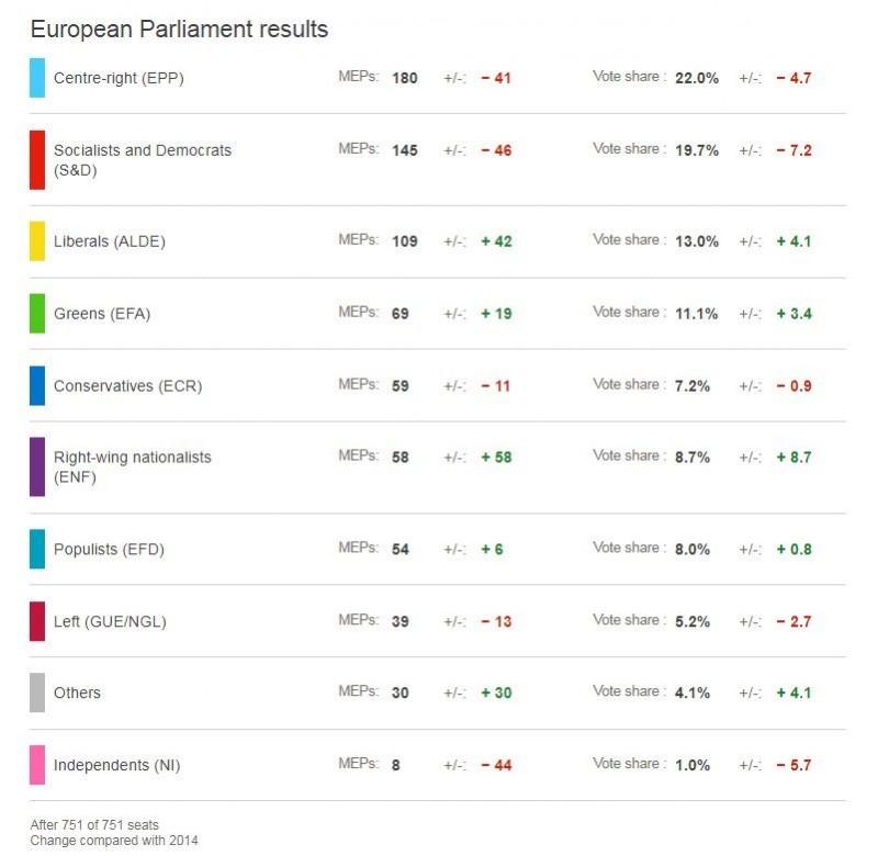 歐洲議會黨派席次、得票率增減比較表。(圖翻攝自《BBC》網站)