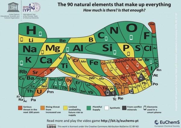 歐洲化學學會(EuChemS)近日發布1張「扭曲」的元素周期表,指出由於人們過度使用,部分元素可能在未來的100年內從地球上消失。(圖擷取自歐洲化學學會)