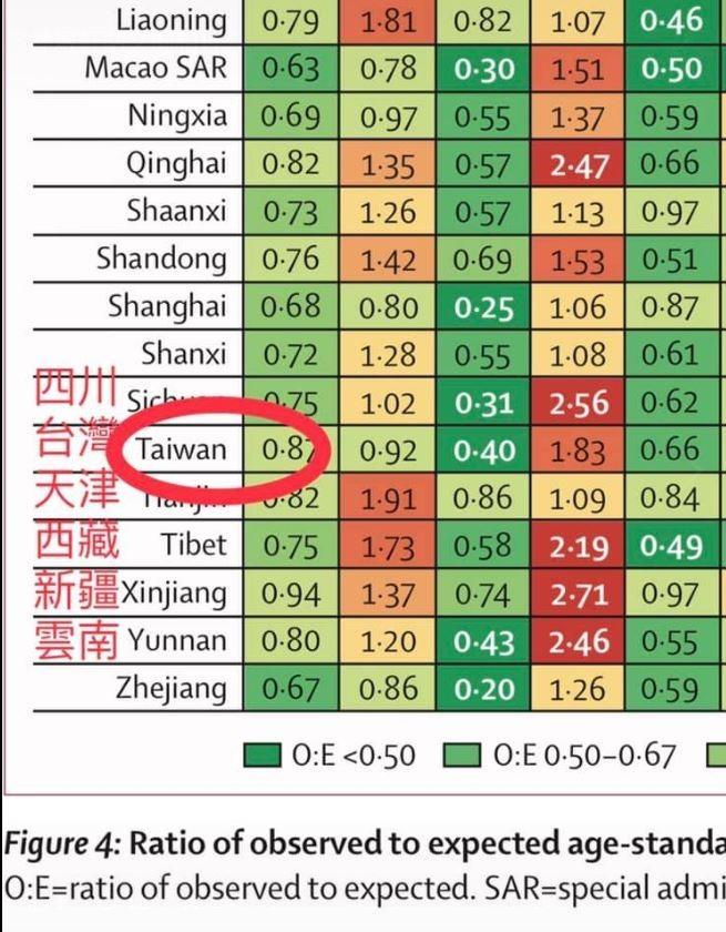頂尖醫學期刊《The Lancet》(刺胳針)日前刊登一篇中國的醫學研究,不料該研究竟將台灣列為中國的一省,企圖矮化台灣,引發許多醫師與網友不滿。(擷取自林煜軒醫師臉書)