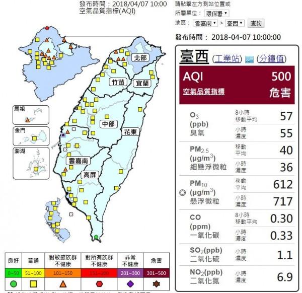 今早10點,台西AQI仍是封頂的500「褐爆」,PM10每小時濃度仍達每立方公尺717微克。(圖擷取自環保署空氣品質監測網)