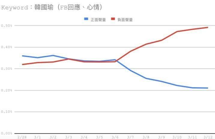 王浩宇昨天(13日)在臉書PO文貼出最新圖表,只見負面聲量再創新高,王也感嘆表示,一個禮拜之前,誰會相信他消風的這麼快?(擷取自王浩宇臉書)