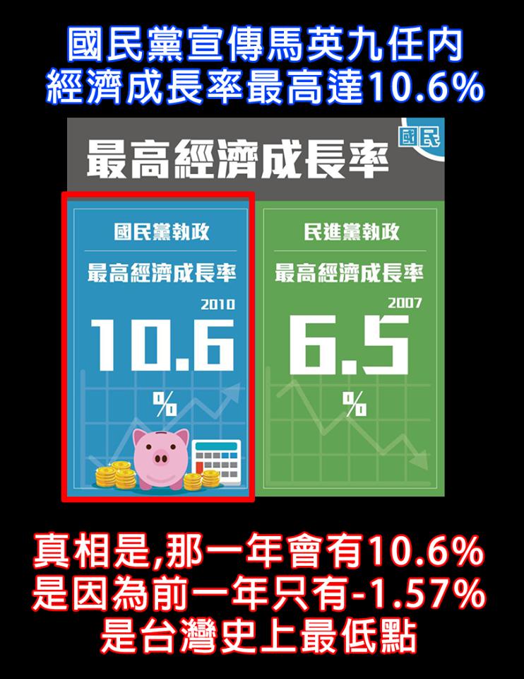 網友製圖諷刺,指出2010年會有10.6%的經濟成長率,是因為前一年只有-1.57%,那是台灣史上最低點。(圖擷取自臉書粉專「不禮貌鄉民團」)