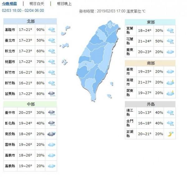 溫度方面,明各地低溫約15至19度,白天高溫,北部大降約9度,來到20度左右,中南部及花東則約24至28度。(圖擷取自中央氣象局)