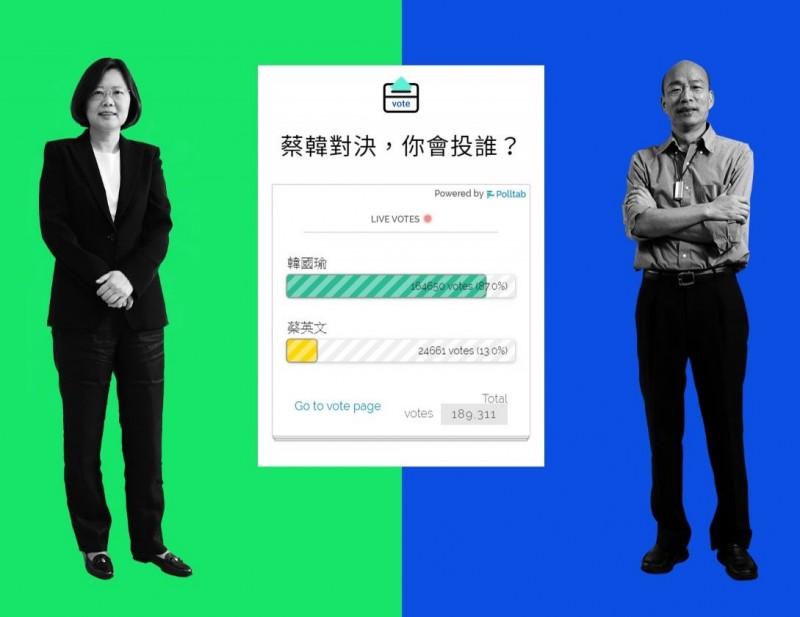 《天下雜誌》舉辦的網路投票中,韓國瑜以超過8成的得票率大勝蔡英文,但這結果遭網友狂酸,「是灌票灌到贏的吧」。(圖擷取自《天下雜誌》投票網頁)