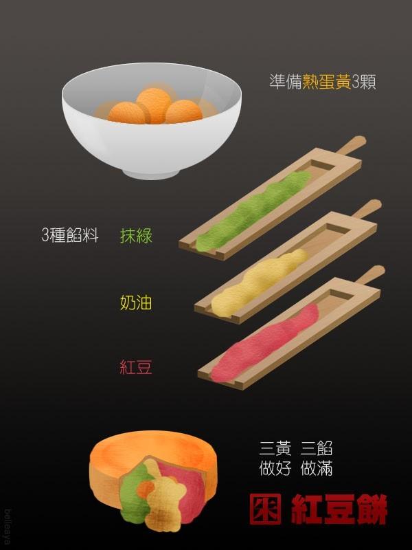 網友發揮創意,替朱立倫設計專屬紅豆餅。(圖片截取自PTT)