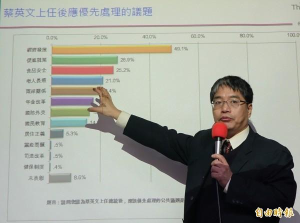 台灣智庫副執行長賴怡忠21日發布台灣民眾對新政局的期待民調,接近5成的民眾認為蔡英文上任後應先處理經濟議題。(記者張嘉明攝)