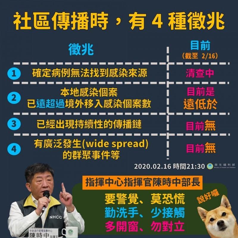 衛福部臉書整理出社區傳播的四個徵兆。(圖擷取自衛生福利部臉書)