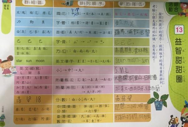投書家長表示:「在自己國家的學校作頁裡面,把梅花當成中國國花,實在令人生氣!」(圖由民眾提供)