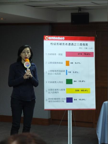 現代婦女基金會副執行長林美薰22日公布「性侵害被害者的處境統計分析,包括持續騷擾跟蹤與出現在被害人經常出入場所,都是造成被害人三度傷害的主因。(記者陳炳宏攝)