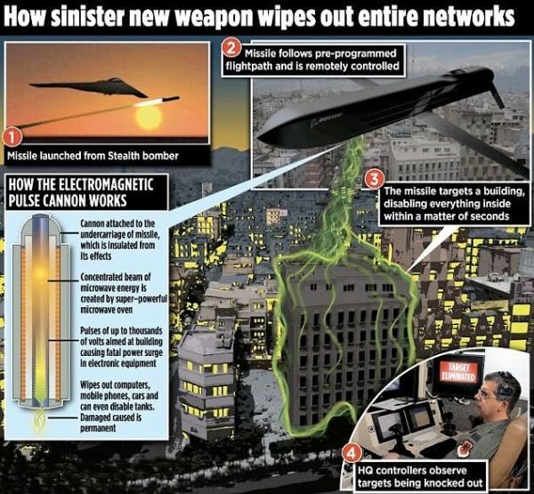 電磁脈衝導彈的發射程序。(圖擷自《每日郵報》)