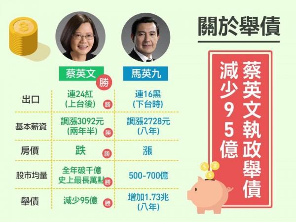 網友製表說明小英施政贏過馬英九。(圖擷取自我是台灣人臉書粉專)