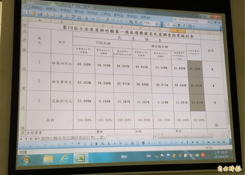 民黨新竹縣黨部今早在黨部公布立委第一選區初選民調結果統計,爭取連任的立委林為洲獲得46.166%最高,湖口鄉長林志華以不到6%的差距排序第二,黨員范振揆第三。(記者廖雪茹攝)
