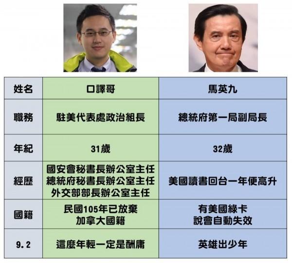 學者李筱峰表示,趙怡翔的政治之路其實與前總統馬英九相似,但兩人際遇卻大不同,馬英九被吹捧是英雄出少年,但趙怡翔卻被罵說是酬庸。(圖擷取自李筱峰臉書)