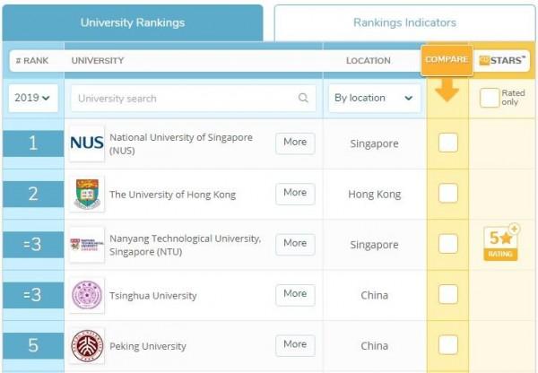 2019年亞洲大學冠軍為新加坡國立大學,第2名則是香港大學,第3名為新加坡南洋理工大學、中國清華大學並列,第5名是中國北京大學。(圖擷自QS大學排名官網)
