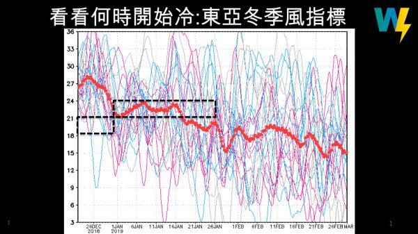 賈新興po出最新的東亞冬季風指標圖。(擷取自賈新興臉書)