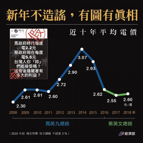 經濟部闢謠指出,馬政府時期電價狂飆,從每度2.3元飛漲至3.07元。(圖擷取自經濟部臉書)