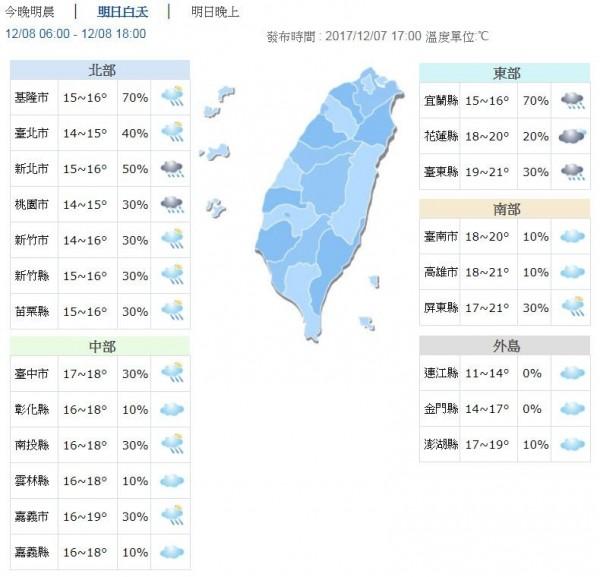 白天北台灣高溫僅16度左右,中部18、19度,南部及花東20、21度。(圖擷自中央氣象局)