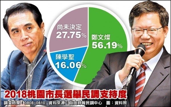 桃園市長選舉本報民調顯示,有高達56.19%的民眾支持鄭文燦,支持陳學聖的有16.06%,雙方差距達40個百分點,未表態率則有27.75%。