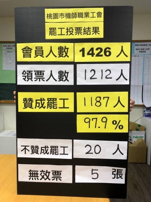 華航、長榮機師工會罷工投票結果,贊成票佔投票人數98%,工會取得合法罷工權。(記者魏瑾筠翻攝)