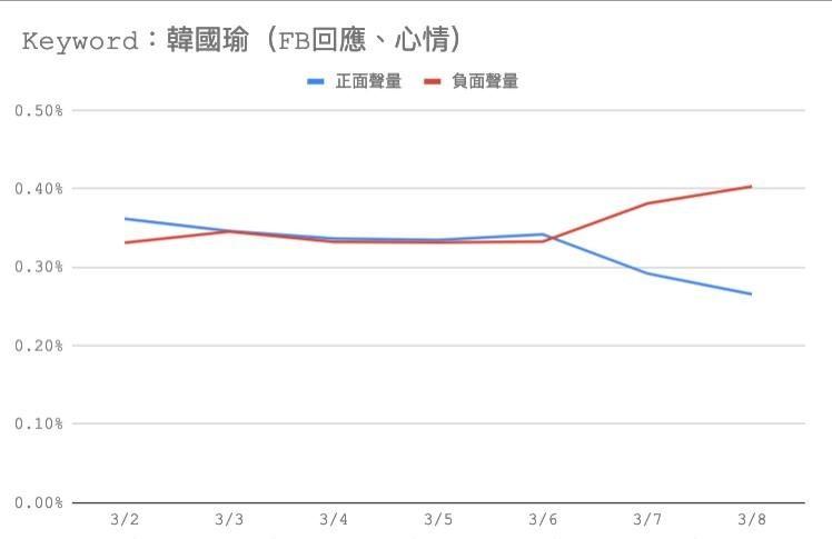 王浩宇根據「臉書的留言、心情表述」,發現這幾天韓國瑜的網路聲量已呈現「死亡交叉」。(圖擷取自王浩宇臉書)