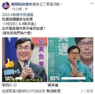 臉書粉絲專頁「韓國瑜高雄市長」昨晚針對2020高雄市長補選,支持陳其邁還是李四川,舉辦網路投票。(擷取自臉書粉絲專頁「韓國瑜高雄市長」)。