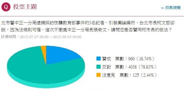 根據《自由時報電子報》上週進行的網路民調,有近8成的網友不能贊同柯市長的做法。(圖擷取自由電子報)