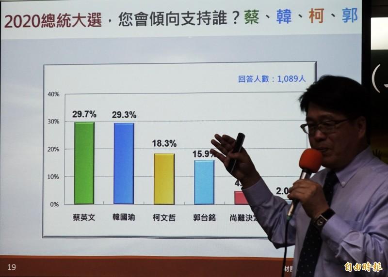財團法人台灣民意基金會22日舉行「新形勢下的2020台灣總統大選(二)」民調發表會,由董事長游盈隆主持,公布各項民調數據。(記者方賓照攝)