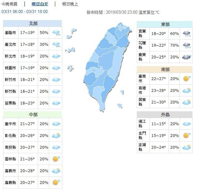 溫度方面,明天北部及東北部因東北季風影響氣溫仍較低,高溫約20至22度,背風面的中南部仍較溫暖,高溫約27至30度,花東地區約22至25度。(圖擷取自中央氣象局)