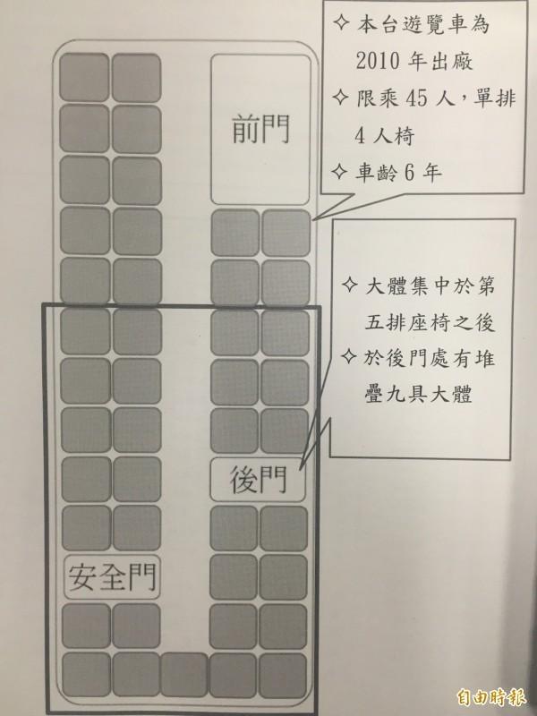 警方公布大火的遊覽車平面圖。(記者曾健銘攝)