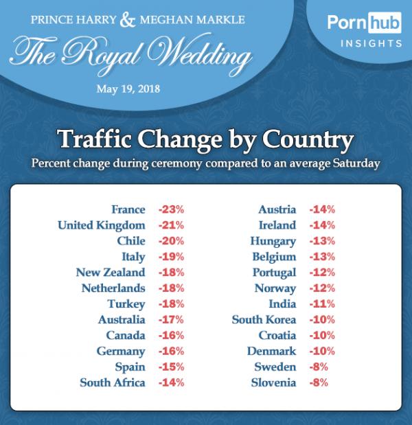 英國王室婚禮進行的同時,Pornhub網站全球流量急速銳減。(圖擷自Pornhub Insights)
