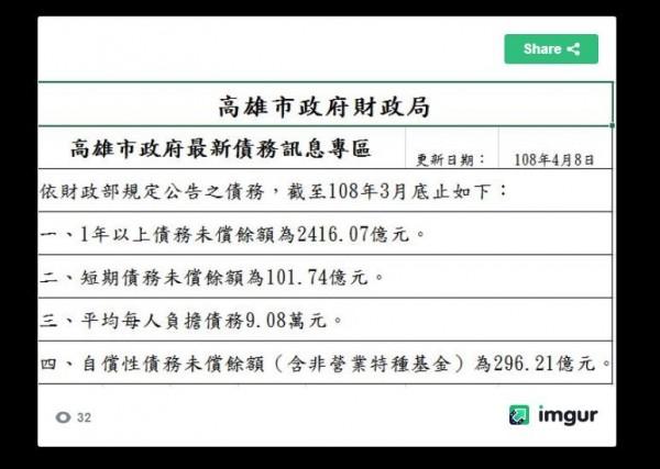 3月份高市負債再增2.5億。(圖擷取自批踢踢實業坊)