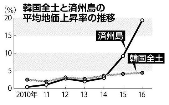 濟州島受中國人「爆買」影響,地價飆升幅度遠超過首都首爾及全國平均。(圖擷取自《北海道新聞》)