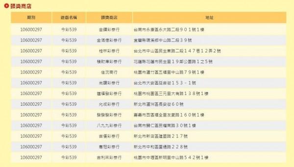 本期今彩539頭獎共開出13注,每注可得獎金184萬6153元。(圖擷自台灣彩券官網)