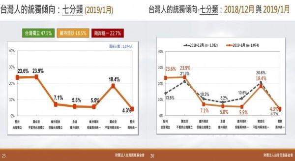 最新統獨民調顯示,贊成獨立的民調升高,支持統一的民調下降。(圖擷取自台灣民意基金會)