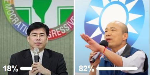 彭文正的民調還有4天結束,目前韓國瑜支持度82%,陳其邁為18%。(圖擷取自彭文正臉書)