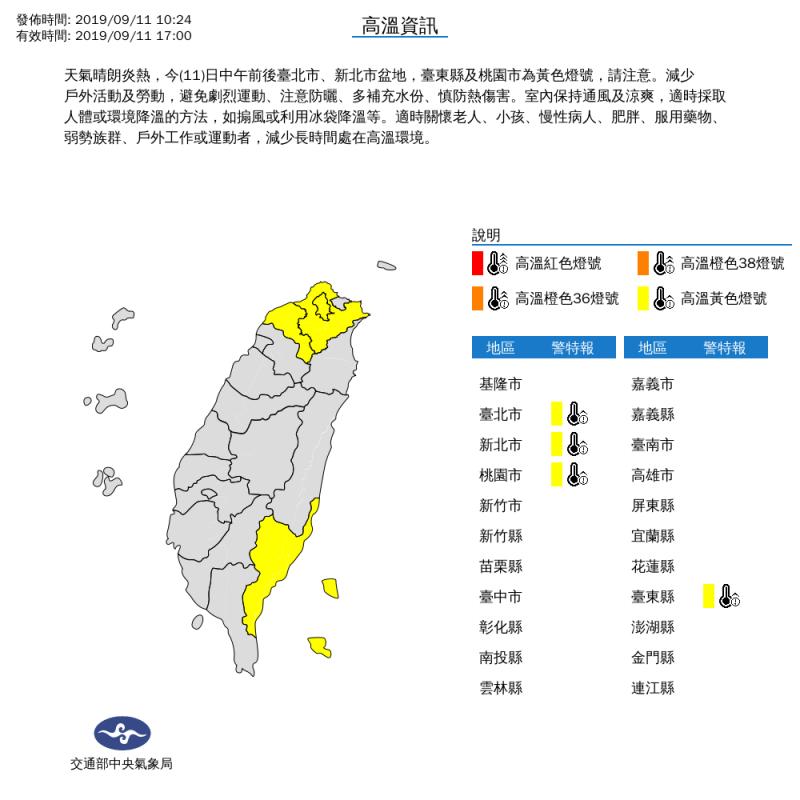 氣象局上午10時24分對台北市、新北市、桃園市及台東縣等4縣市發布高溫黃色燈號示警。(擷取自中央氣象局)