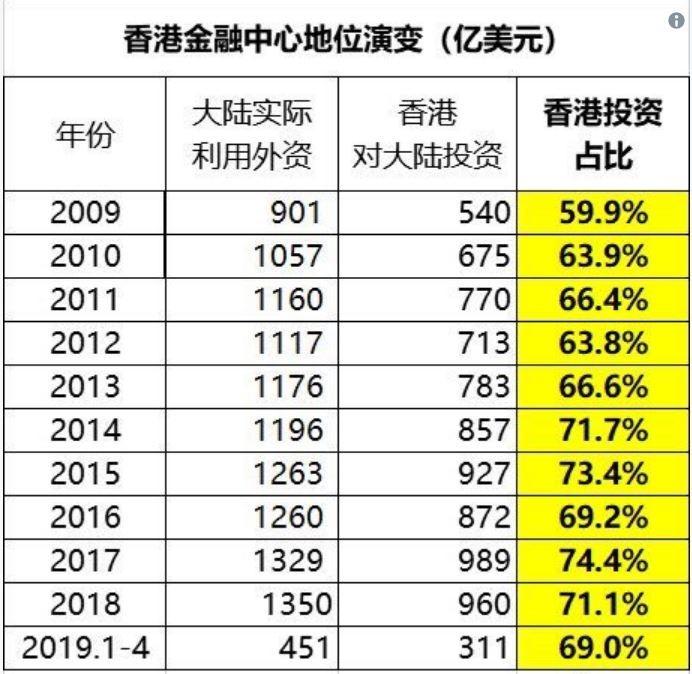 冷山在推特貼出中國商務部歷年統計,可見2009年以後香港占外資投資中國比例每年都超過6成。(圖擷取自冷山推特)