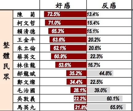 台灣指標政治人物好感度調查。(取自台灣指標民調網站)