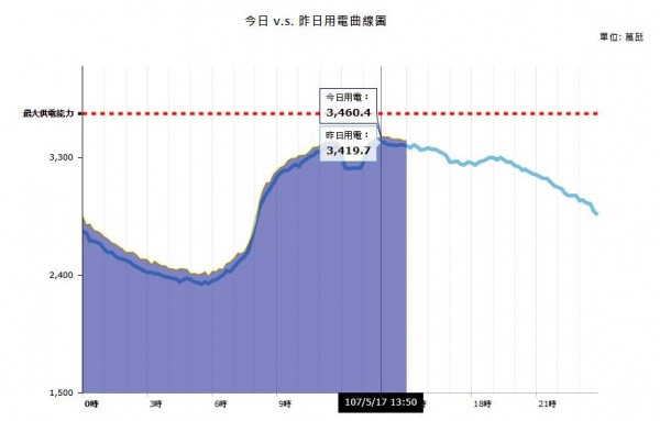 根據台電官網用電量即時統計顯示,今天下午1點50分用電量達3460.4萬瓩,創5月歷史新高。(圖擷自台電網站)