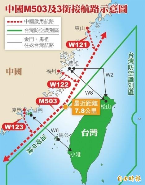 中國片面啟用M503等航路,造成飛安與我空防疑慮。(資料照)