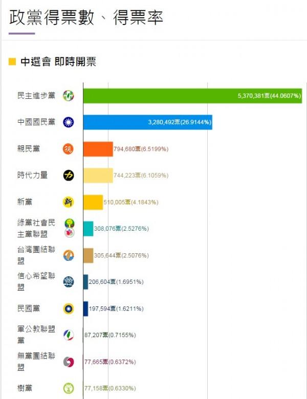 民進黨政黨票得票率達到4成4(18席),時代力量政黨票得票率達到6.1%(2席)。(圖擷取自自由時報網站)
