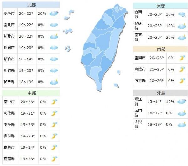 明日各地白天高溫約26至29度,中部以北沿海地區由於雲量較多,高溫稍低一些,早晚仍稍有涼意,各地低溫約18至20度,中南部日夜溫差大。(擷取自中央氣象局)
