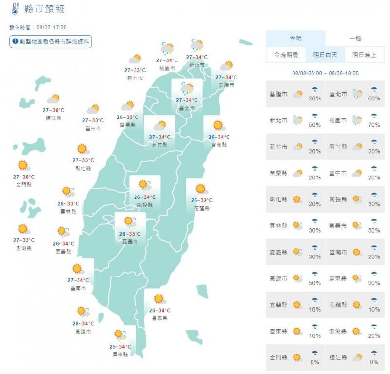 溫度方面,明天各地白天高溫大致落在33至35度,大台北、嘉義、台南及金門、馬祖有局部36度以上高溫發生的機率,外出請注意防曬並多補充水分。(圖擷取自中央氣象局)