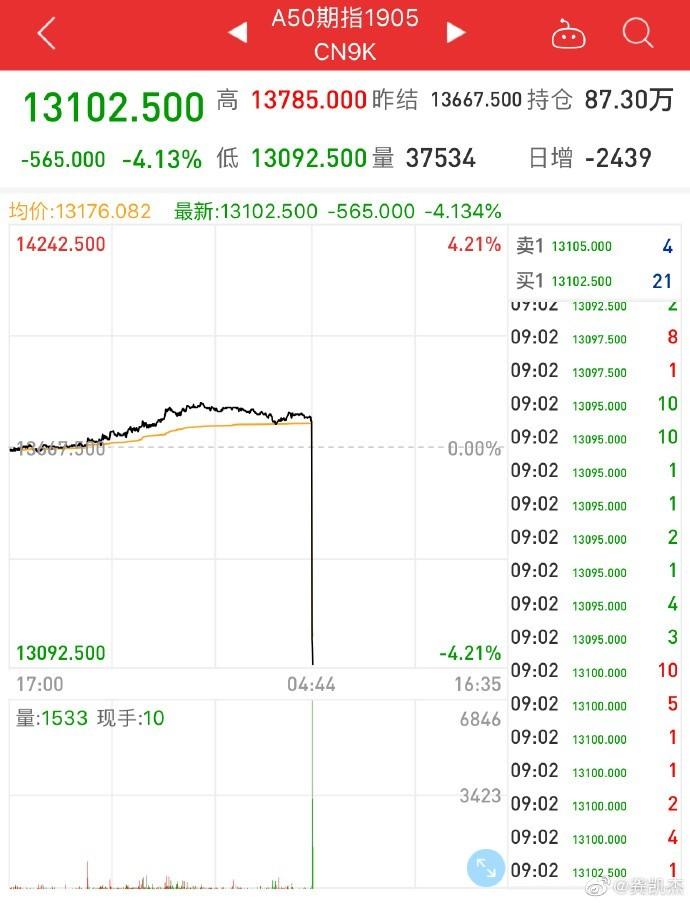 中國股民今(6)日PO出中國「A50指期1905,CN9K」股票走勢圖,遭台灣PTT鄉民形容是「美麗的斷崖」,並反問網友們「還要自經區嗎?」(擷取自微博)