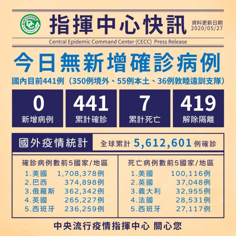 中央流行疫情指揮中心指揮官陳時中表示,國內已連續45天本土零確診,解除隔離已達419人。(指揮中心提供)
