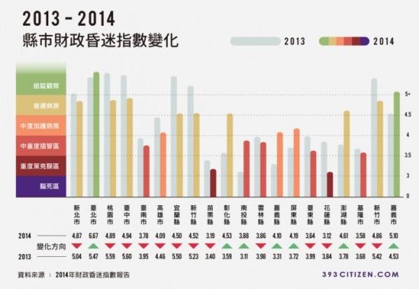2014年各縣市財政昏迷指數。(圖片擷取自393公民平台)