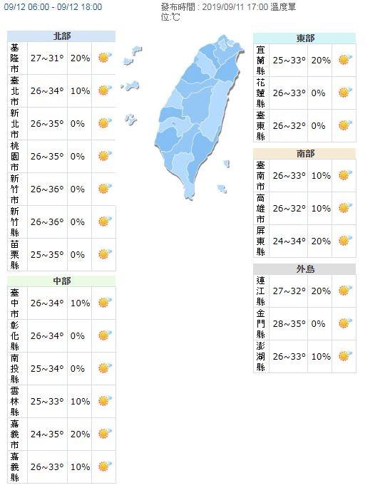 明全台各地天氣依舊悶熱,各地高溫約31至36度,尤其桃園、新竹、苗栗、金門地區,須特別注意36度左右的高溫。(圖擷取自中央氣象局)