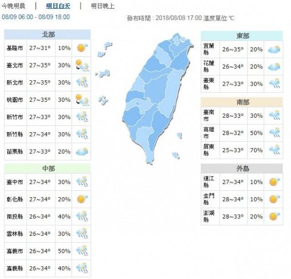 明天白天北部、中部及東部地區高溫33至35度,南部地區高溫32、33度,外島地區33、34度。(圖擷取自中央氣象局)
