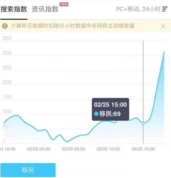 中國網友發現,廢除國家主席連任期限的消息公布後,中國國內網站搜尋「移民」的頻率竟暴增10倍。(翻攝自推特)