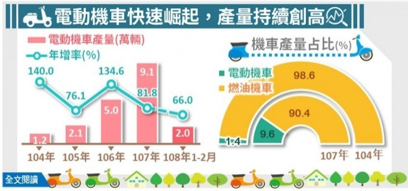 經濟部統計處今日公布產業經濟統計數據,顯示台灣整體機車產量逐漸下降。因環保意識逐漸受到重視,電動機車去年產量為9.1萬輛,年增81.8%,創下歷史新高。(圖擷取自經濟部網站)